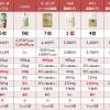 葉酸サプリのおすすめ人気商品を比較!効果が高く安全なのは?