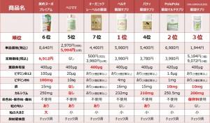 葉酸サプリ比較表